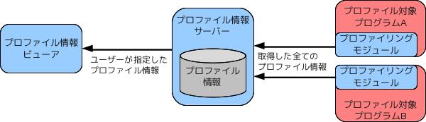 llprof - プロファイラ構成